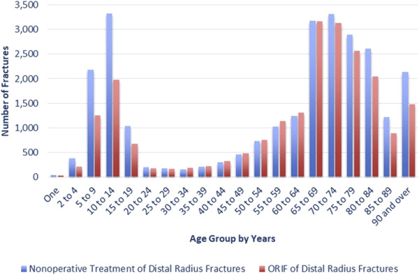 Rates of Corrective Osteotomy After Distal Radius Fractures